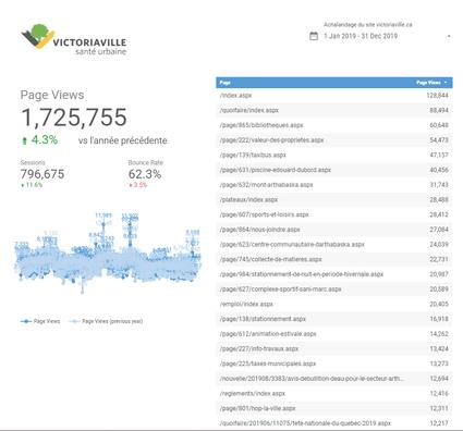 """Statistiques de visites pour l'année 2019. <a href=""""http://vic.to/siteweb/stats"""">Consulter le rapport d'achalandage en temps réel</a>"""