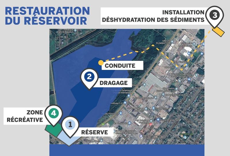 Aperçu des 4 zones du projet de restauration du réservoir Beaudet de Victoriaville