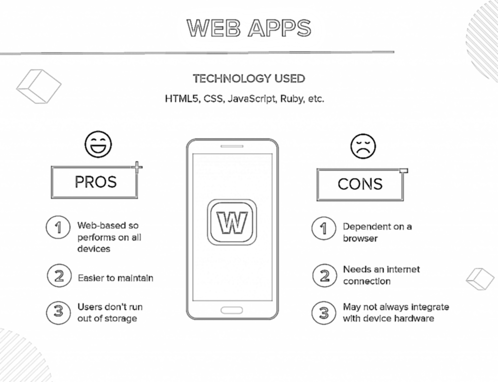 types of mobile apps- web apps