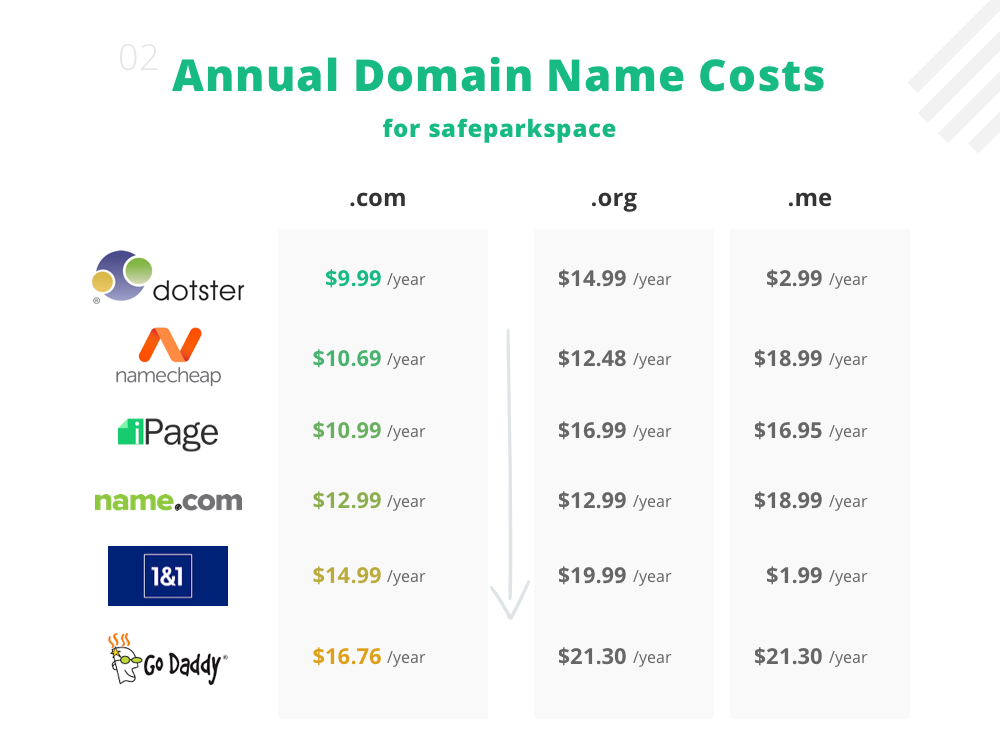 annual domain costs.png