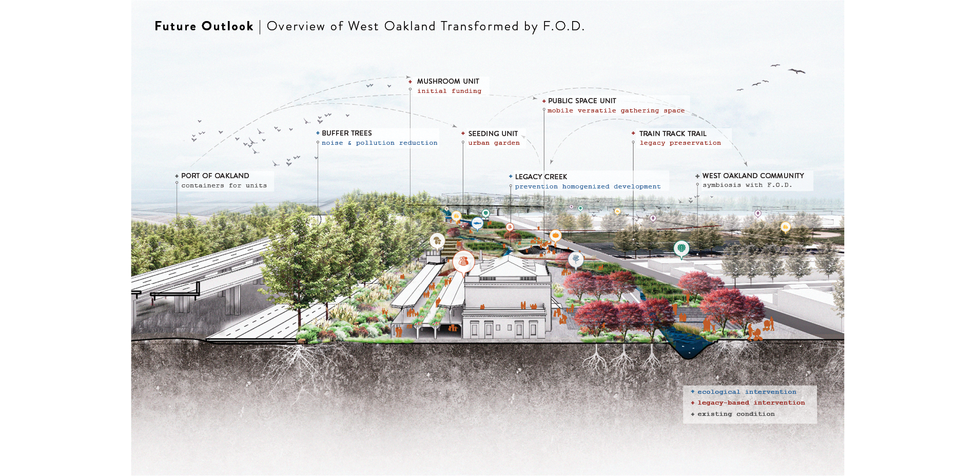 Future Outlook | Overview of West Oakland Transformed by F.O.D.