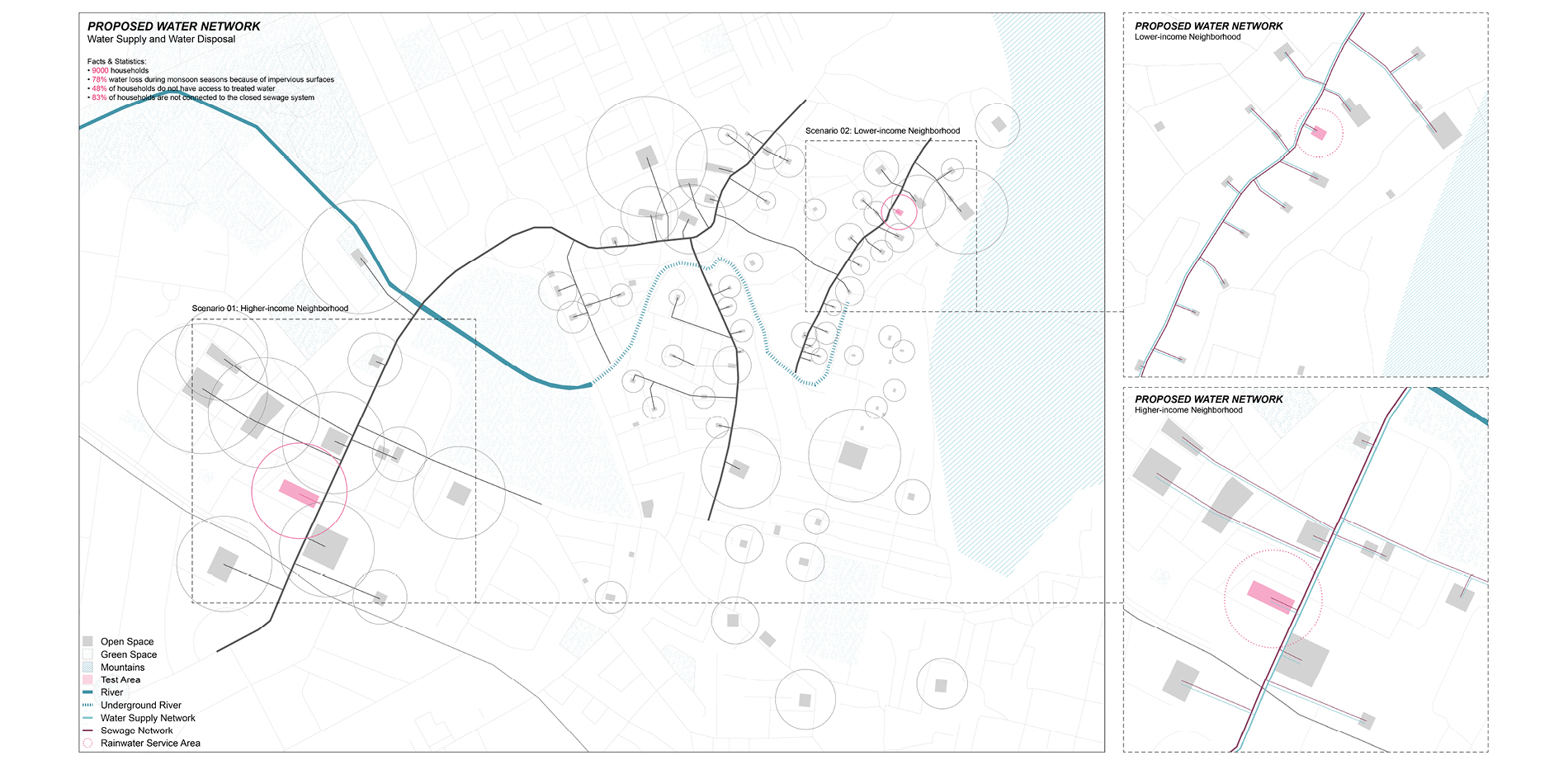 Proposed Water Network
