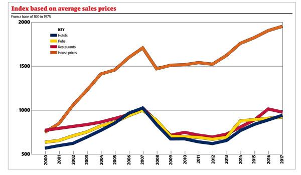 index-baased-on-average-sales-prices
