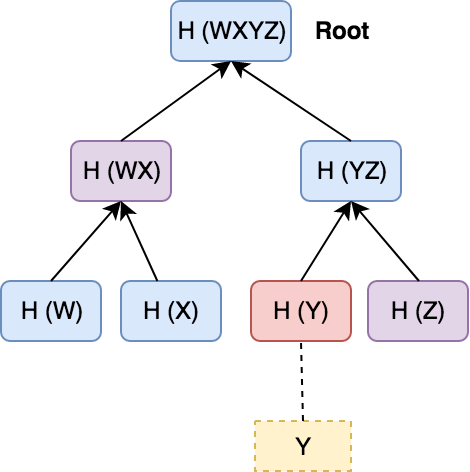 Merkle Trees: What They Are and the Problems They Solve