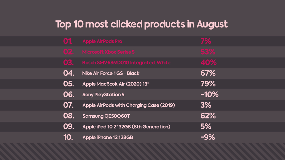 Popular products in August