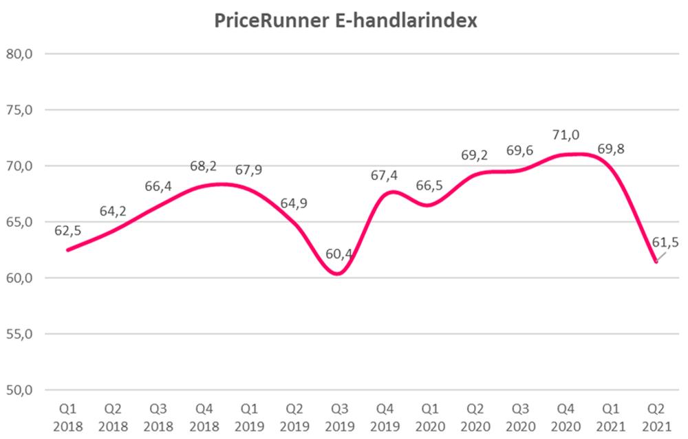 E-handlarindex Q2 2021