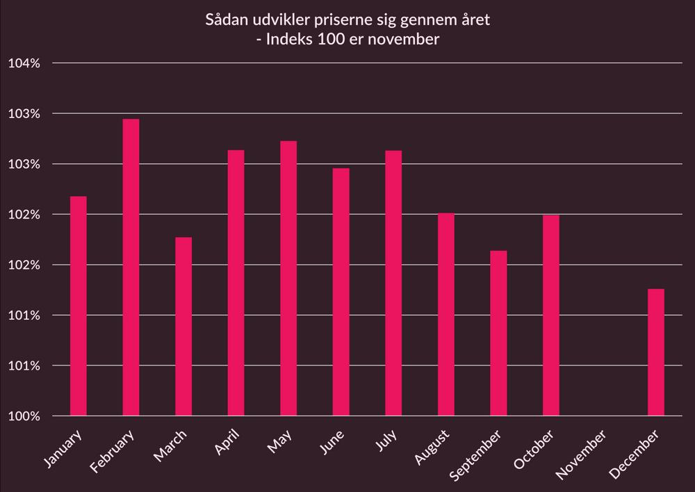 Prisudvikling - Index - Danmark