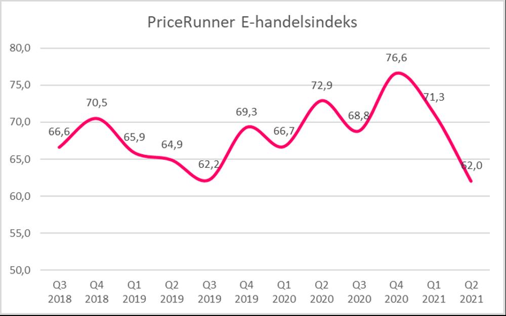 PriceRunners kvartalsvise undersøgelse af danske e-handleres tro på branchen. Efter rekordvækst er grafen faldende i q2 2021.