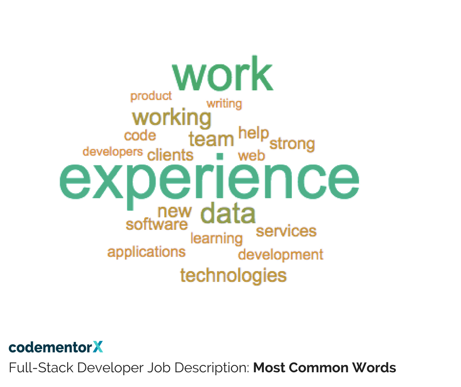 Software Developer Job Description | The Most Common Words In Software Engineer Job Descriptions