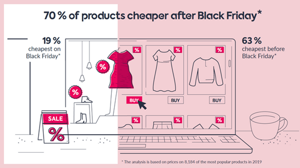 70% of products cheaper to buy after Black Friday