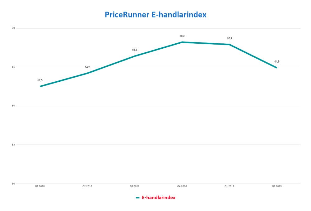 PriceRunners E-handlarindex över tid i Sverige sett till storlek