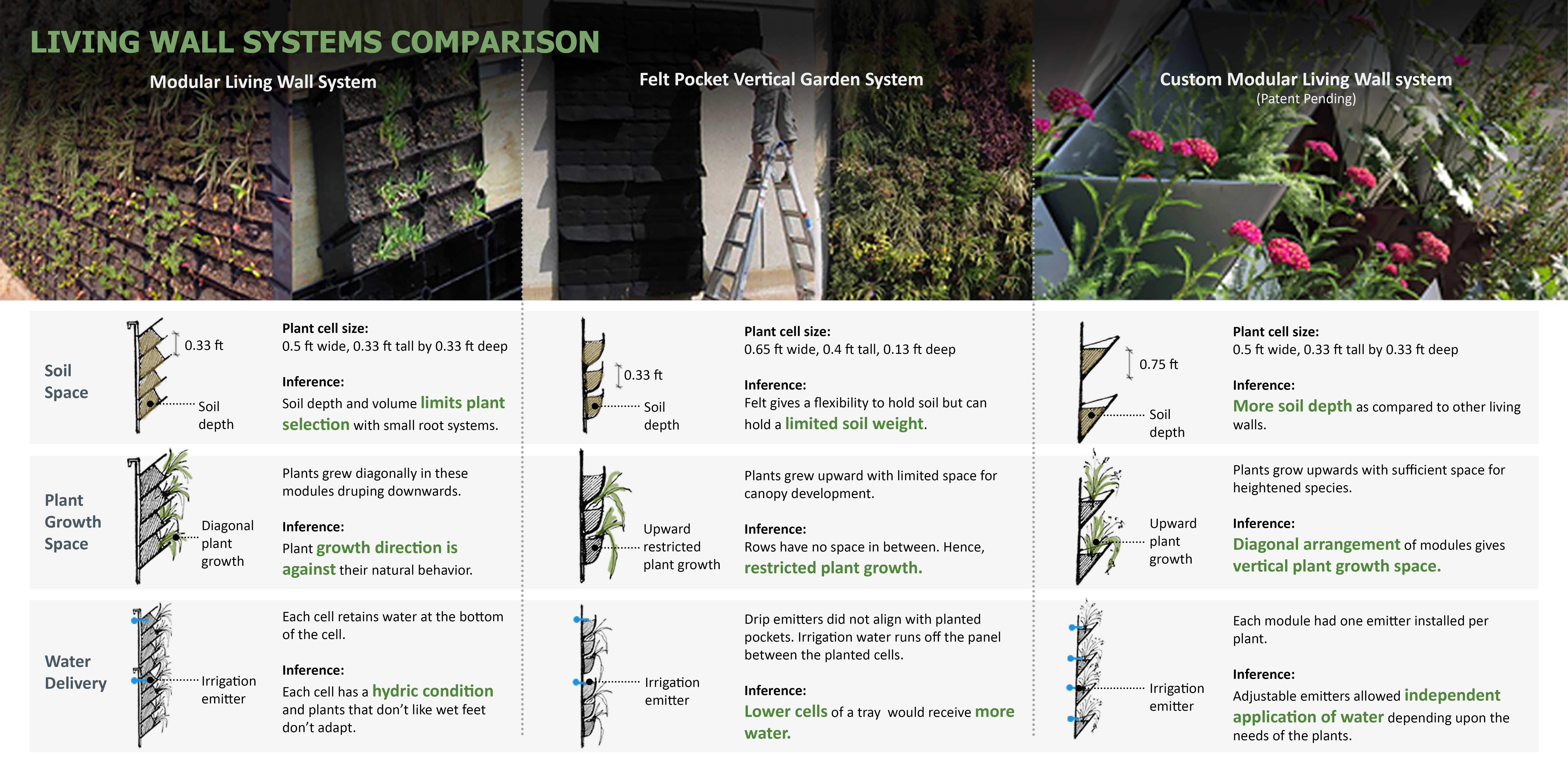 Living Wall Systems Comparison