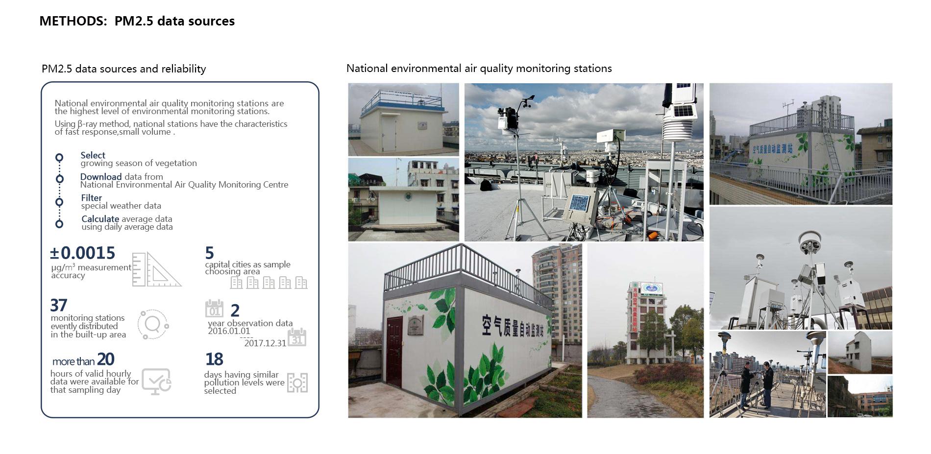 Methods: PM2.5 data source