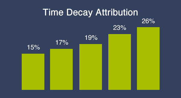 Time Decay Attribution Chart