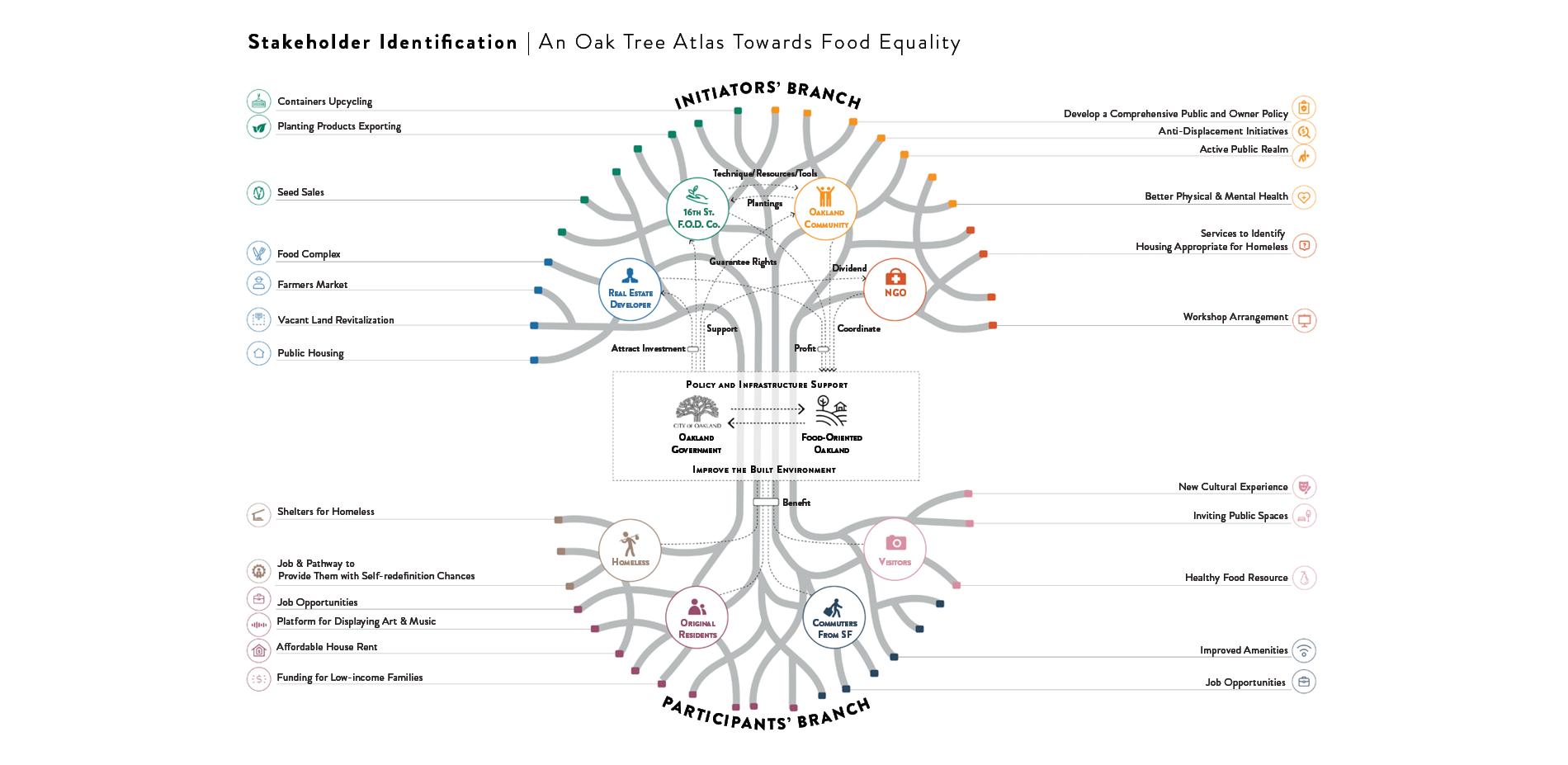 Stakeholder Identification | An Oak Tree Atlas Towards Food Equality