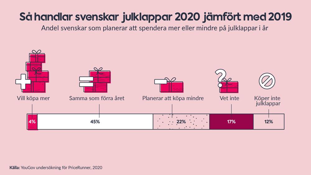 En av tre svenskar tänker handla färre julklappar