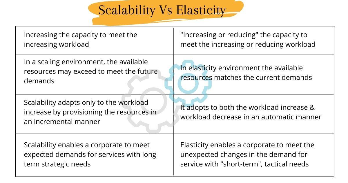 Scalability Vs. Elasticity In Cloud Computing