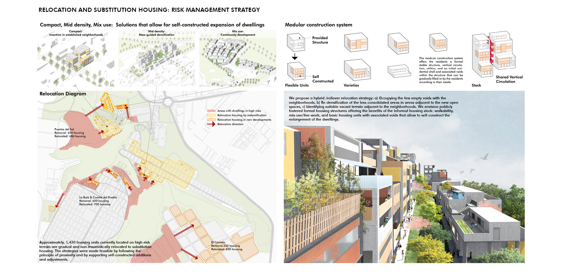 Relocation and Substitution Housing: Risk Management Strategy
