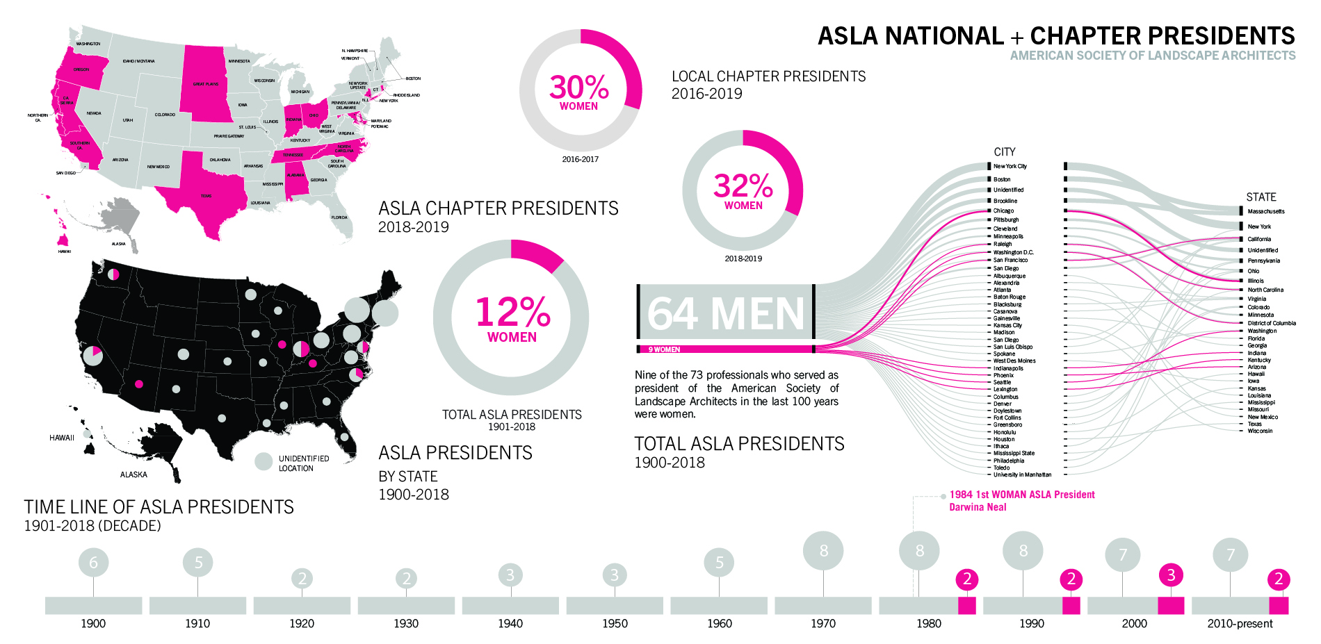 ASLA National + Chapter Presidents