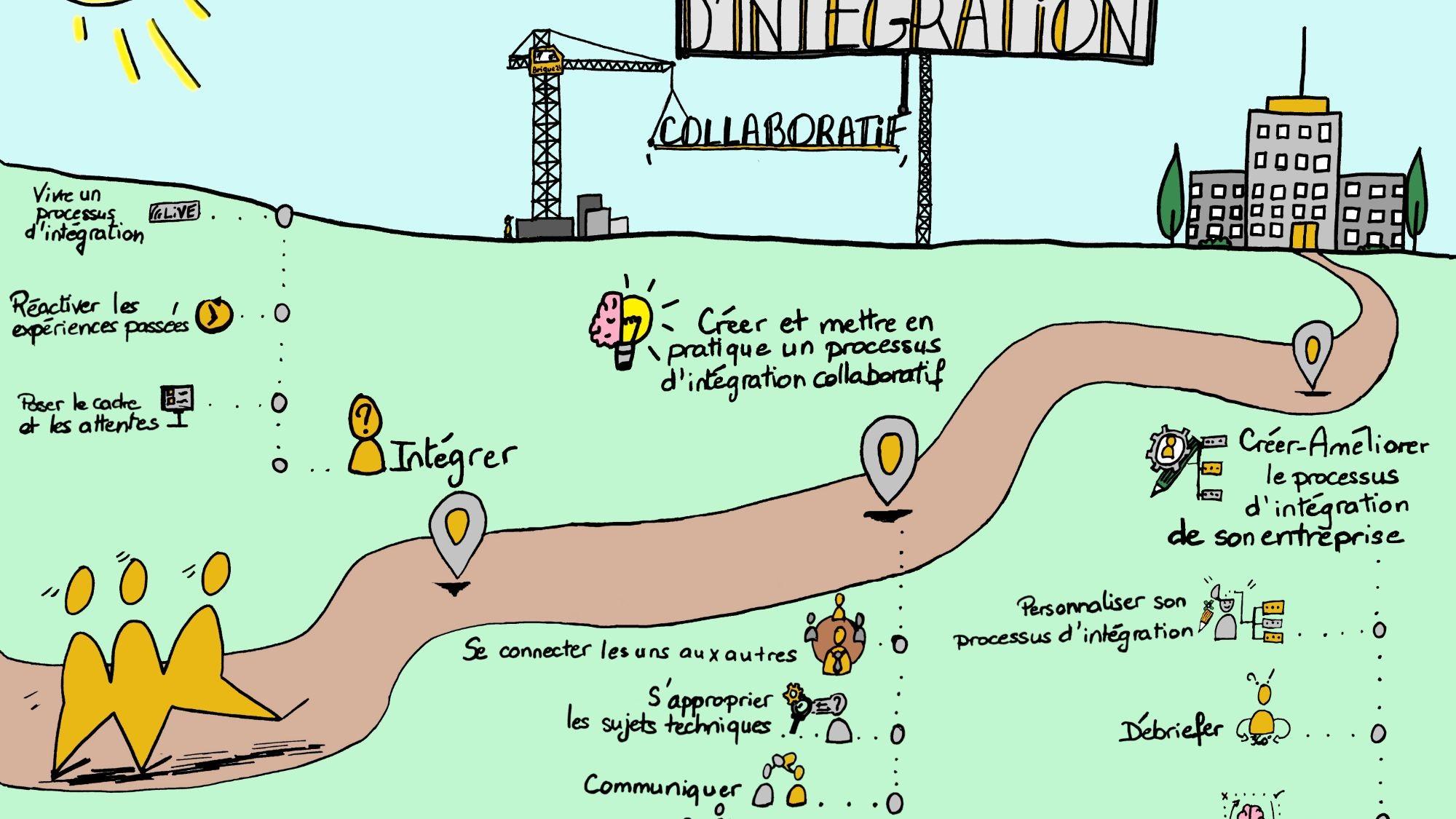 Représentation de la formation : Créer son processus d'Onboarding collaboratif