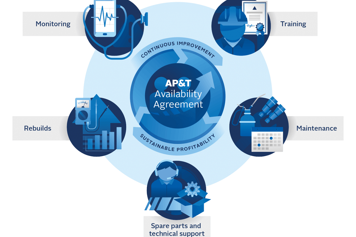 AP&T Automation, Press and Tooling