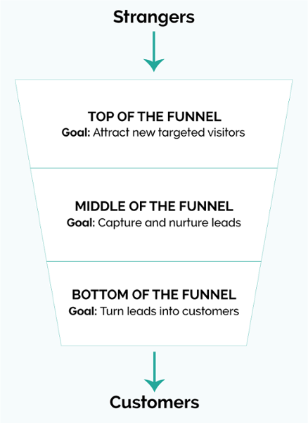 A complete guide to building powerful marketing funnels for your online business.