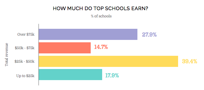How much do top schools earn?