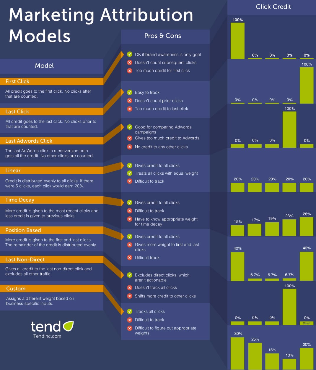 Marketing Attribution Models Infographic