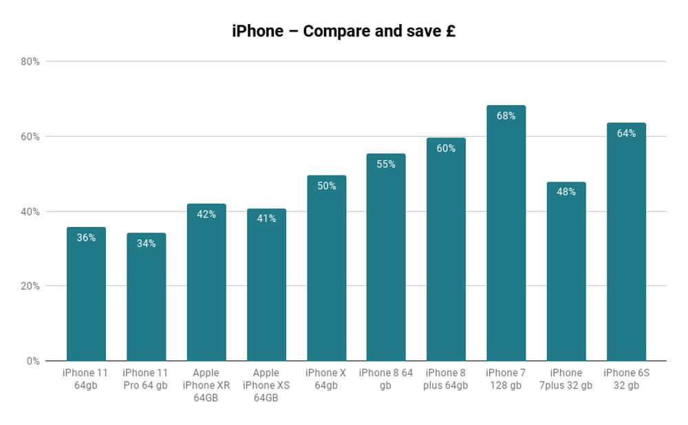 Compare price and save big