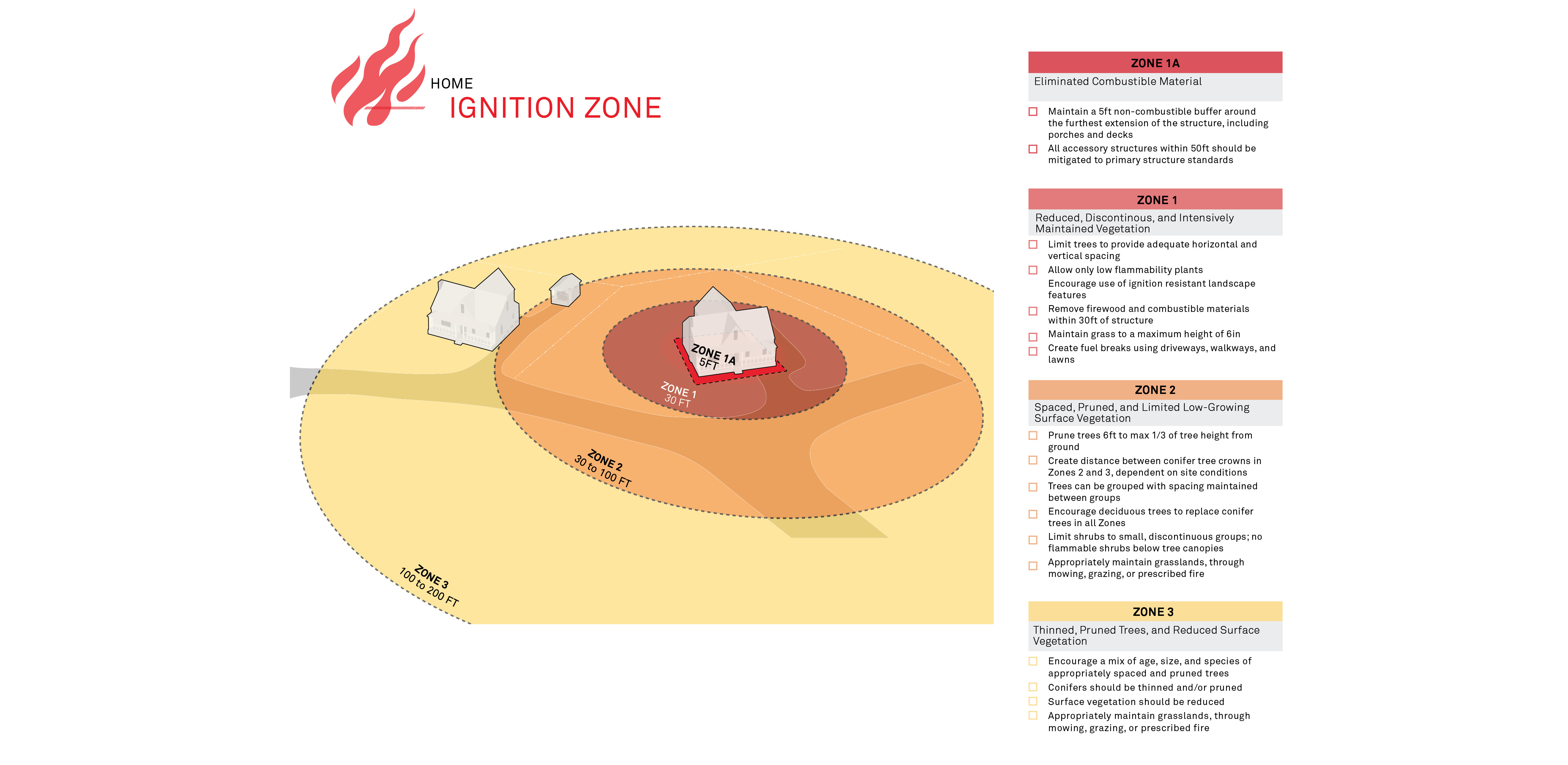 Home Ignition Zone