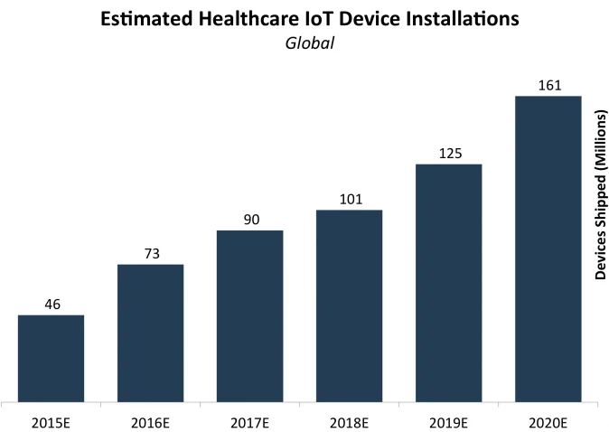 Estimated IoT healthcare device installations during 2015-2020