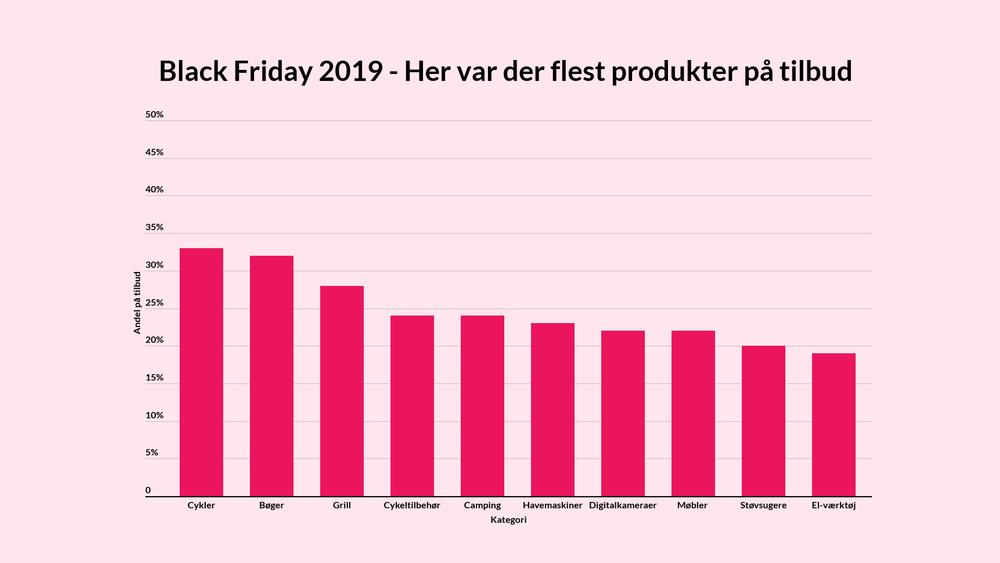 Black Friday 2019 - Her var der flest produkter på tilbud