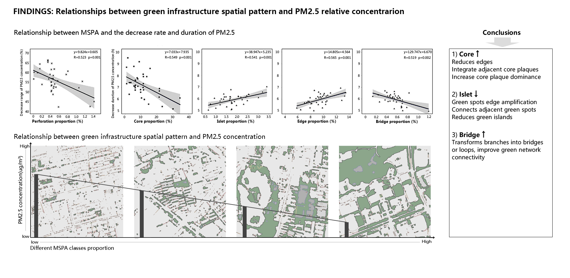 Findings: Relationships between Green infrastructure spatial pattern and PM2.5 relative concentration