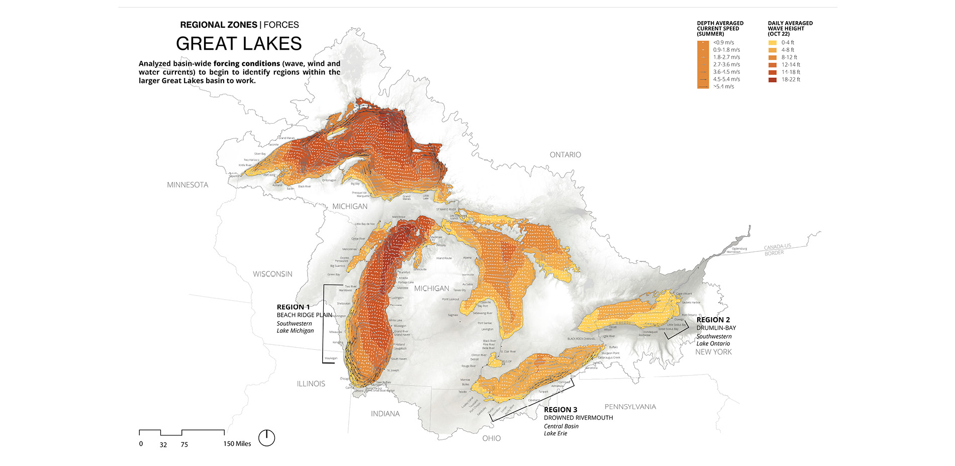 Great Lakes Basin: Forces