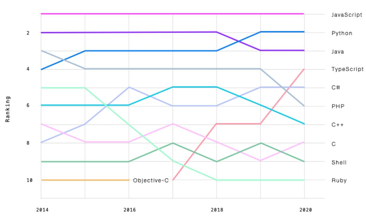 PHP on GitHub over the years