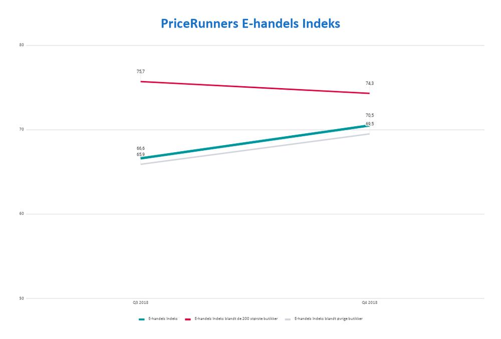 E-handels Indeks Q4 2018