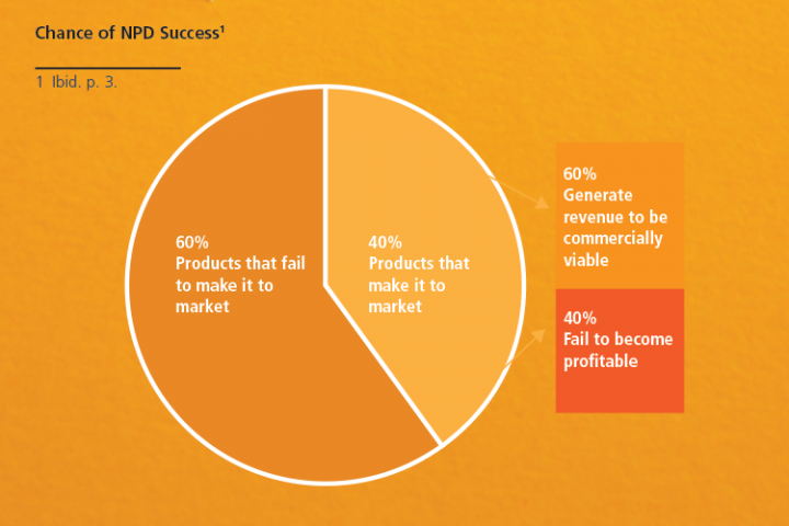 % of Product launch marketing campaigns that fail and fail to become viable