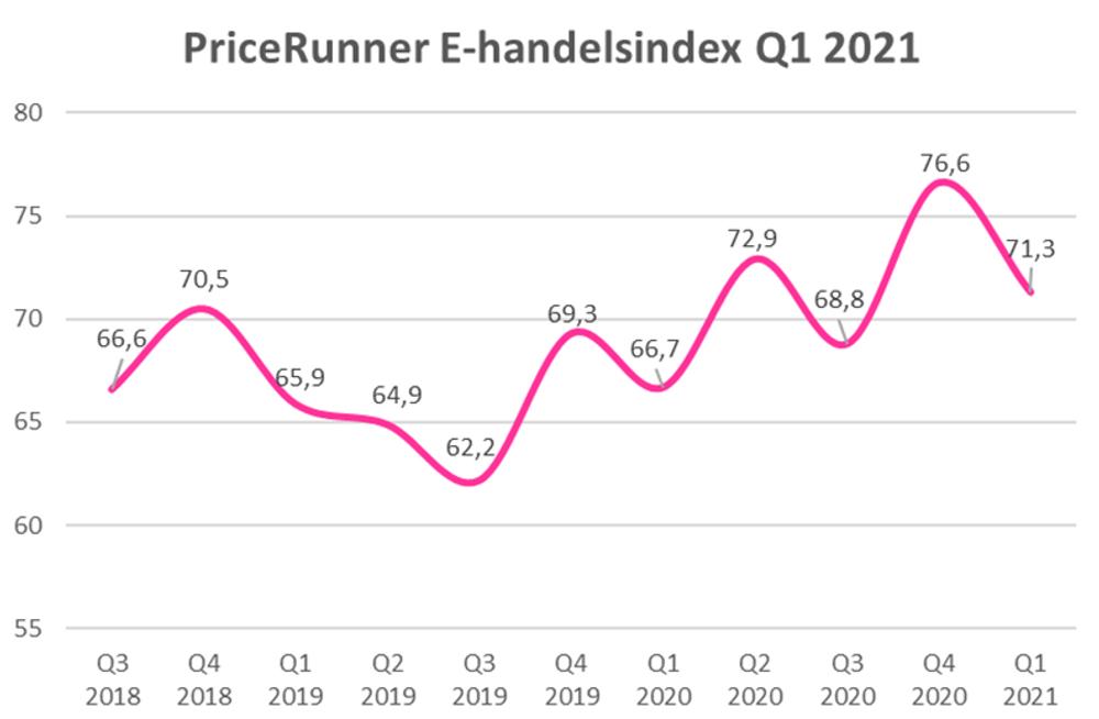 E-handelsindex Q1 2021