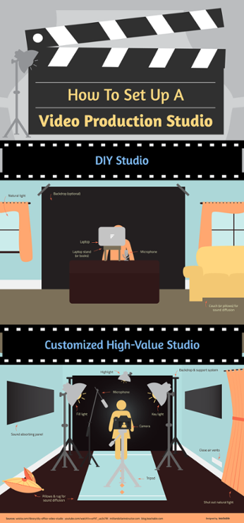 How to record high quality sound for your online business.