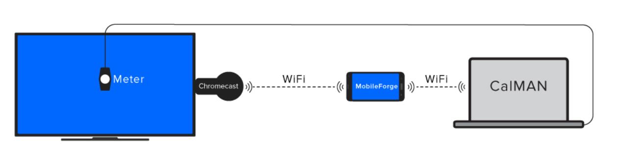 MobileForge Chromecast Connection