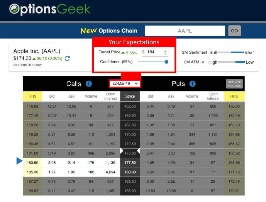New Options Chain found at OptionsGeek.com