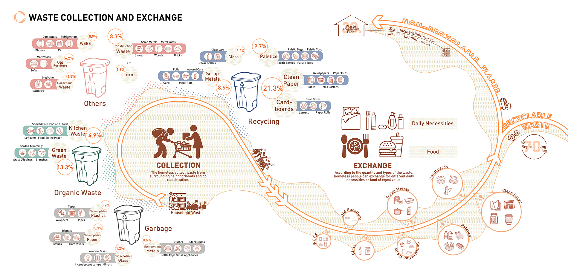 Waste collection and exchange