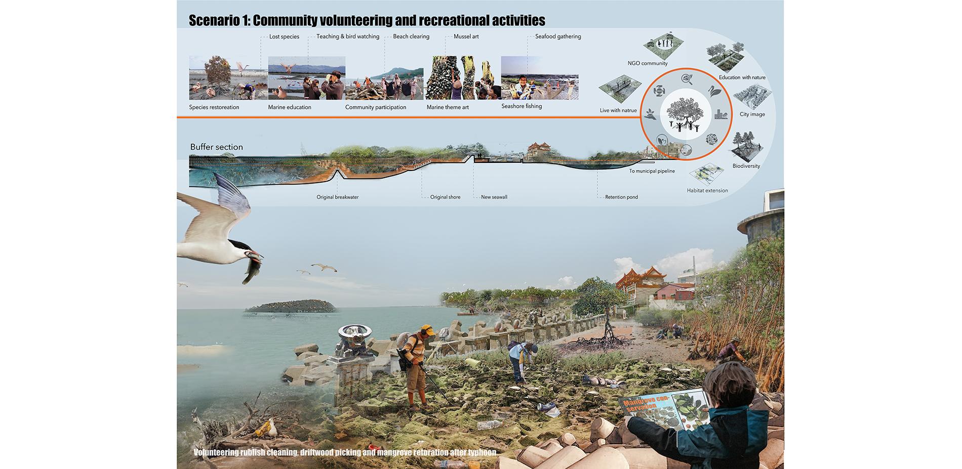 Scenario 1: Community Volunteering and Recreational Activities