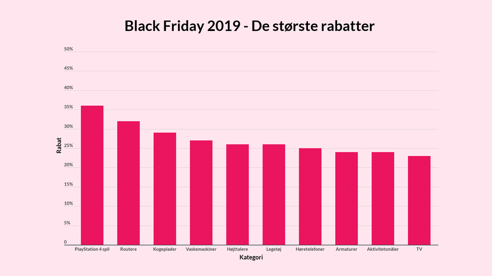 Black Friday rabatter