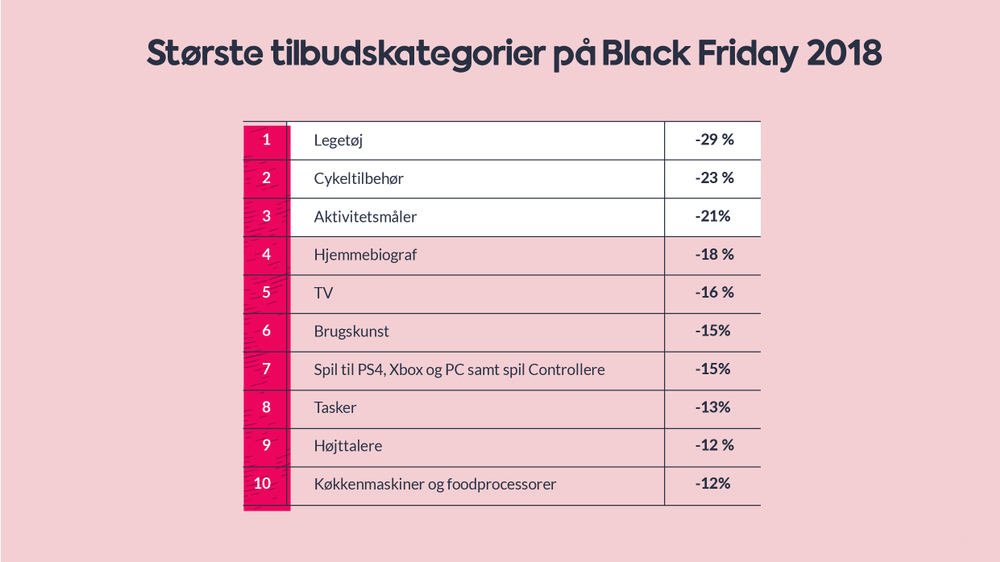 Black Friday - produkter på tilbud