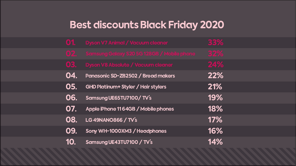 Best discounts Black Friday