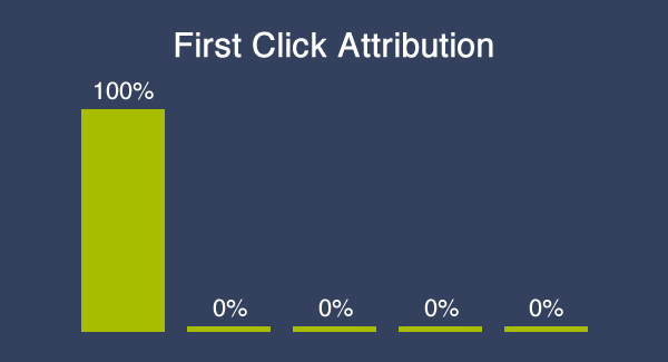 first click attribution chart