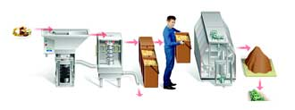 IMC Food Waste Recycling System