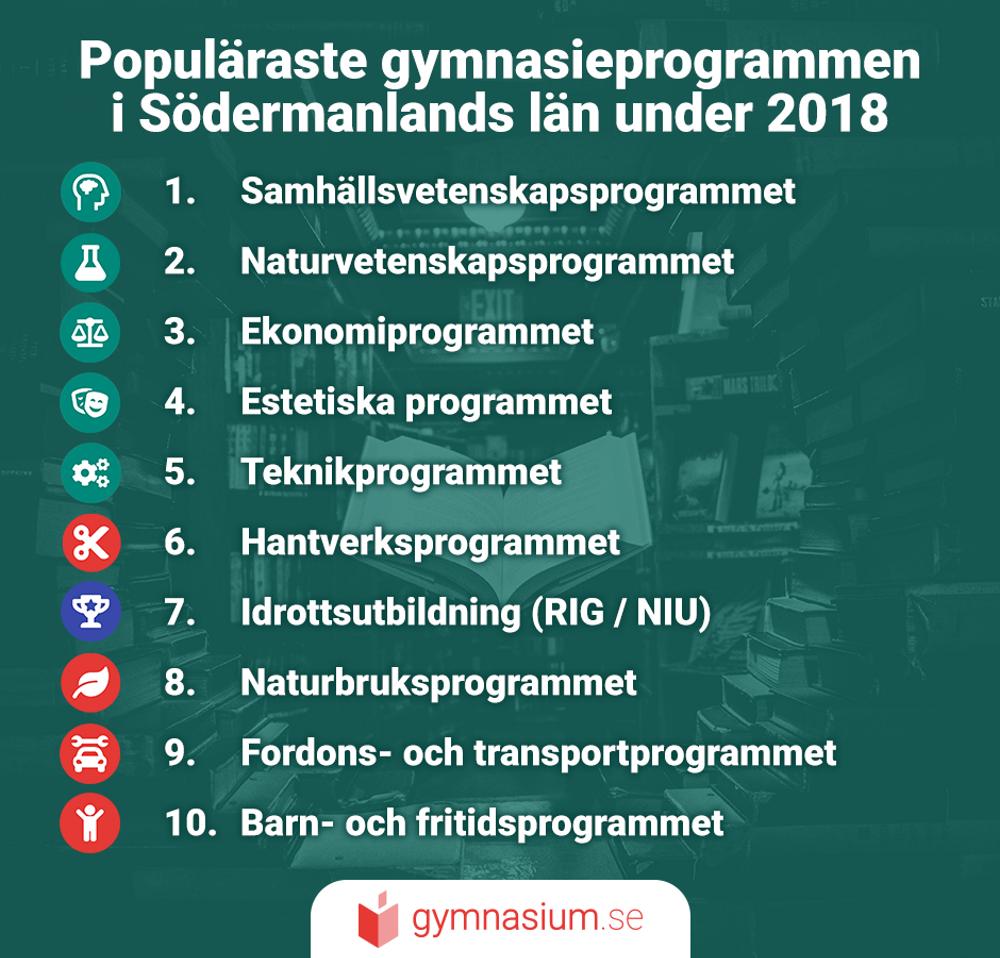 Illustration över de 10 mest populära gymnasieprogrammen i Södermanlands län.