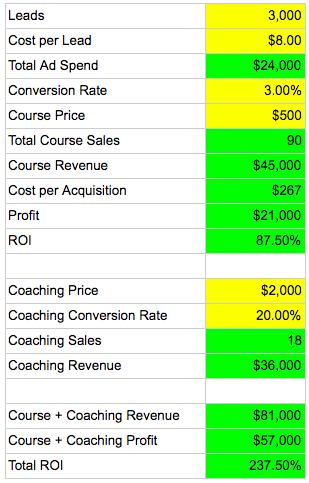 cost per lead 2